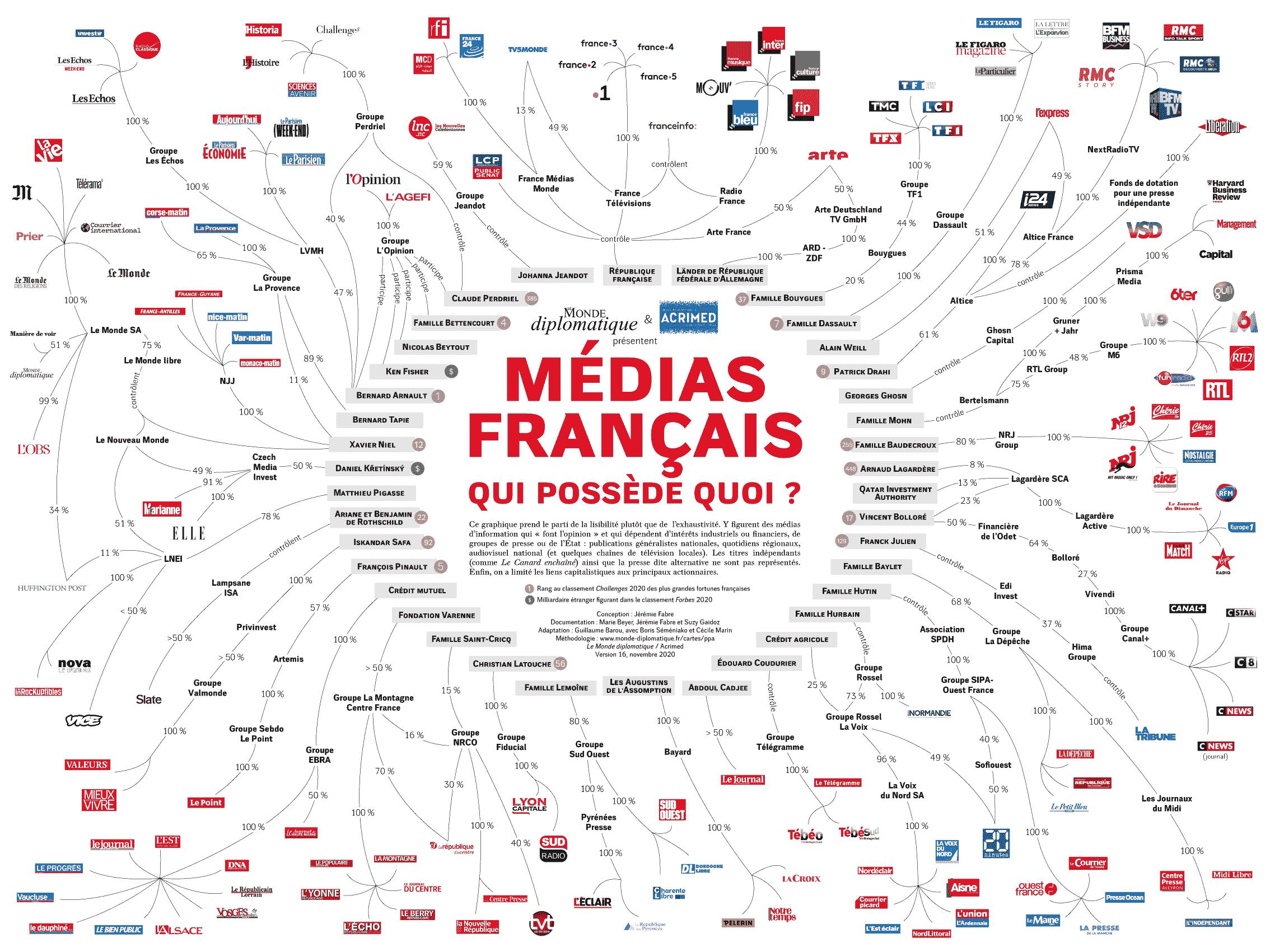 Médias français qui possède quoi Acrimed Le Monde Diplomatique